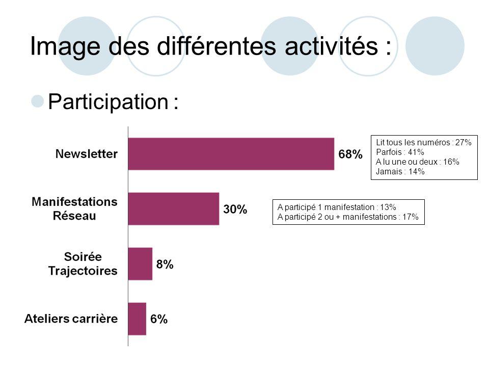 Image des différentes activités : Participation : Lit tous les numéros : 27% Parfois : 41% A lu une ou deux : 16% Jamais : 14% A participé 1 manifestation : 13% A participé 2 ou + manifestations : 17%