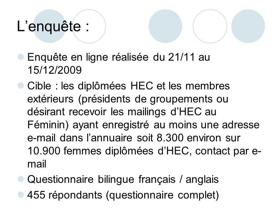 Lenquête : Enquête en ligne réalisée du 21/11 au 15/12/2009 Cible : les diplômées HEC et les membres extérieurs (présidents de groupements ou désirant recevoir les mailings dHEC au Féminin) ayant enregistré au moins une adresse e-mail dans lannuaire soit 8.300 environ sur 10.900 femmes diplômées dHEC, contact par e- mail Questionnaire bilingue français / anglais 455 répondants (questionnaire complet)