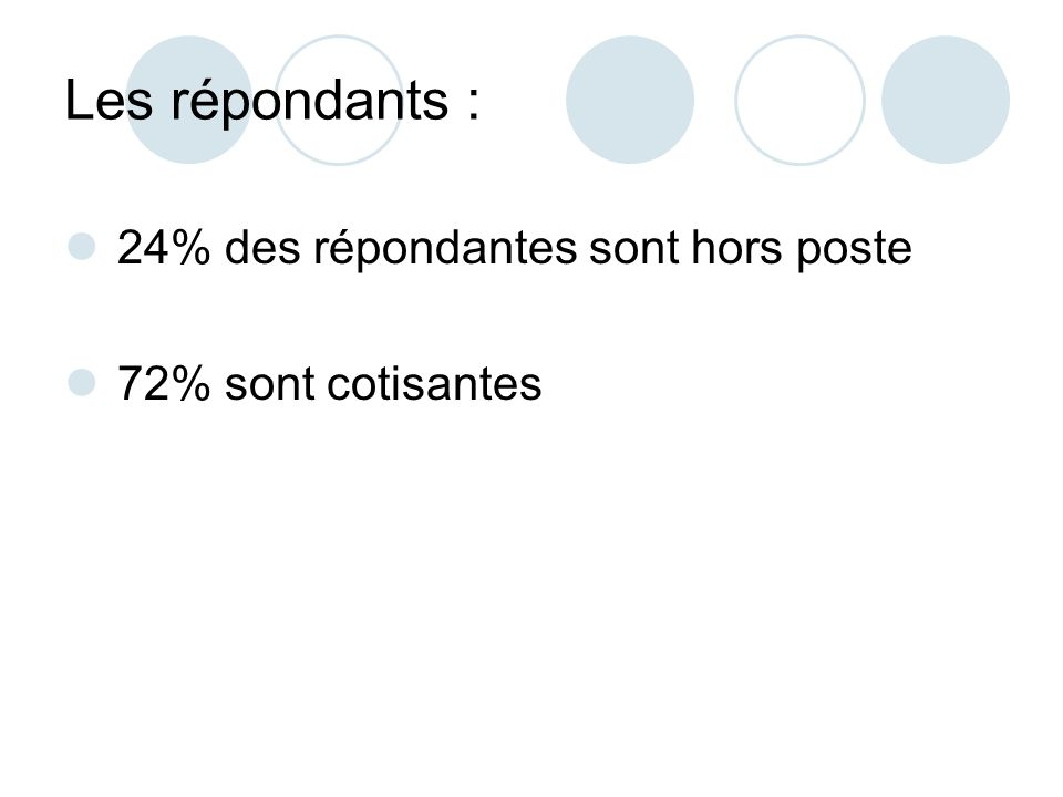 Les répondants : 24% des répondantes sont hors poste 72% sont cotisantes