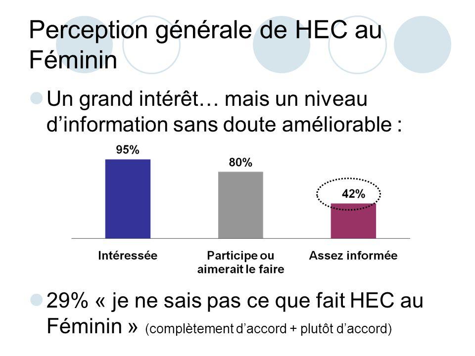 Perception générale de HEC au Féminin Un grand intérêt… mais un niveau dinformation sans doute améliorable : 29% « je ne sais pas ce que fait HEC au Féminin » (complètement daccord + plutôt daccord)