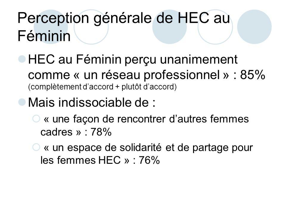 Perception générale de HEC au Féminin HEC au Féminin perçu unanimement comme « un réseau professionnel » : 85% (complètement daccord + plutôt daccord) Mais indissociable de : « une façon de rencontrer dautres femmes cadres » : 78% « un espace de solidarité et de partage pour les femmes HEC » : 76%