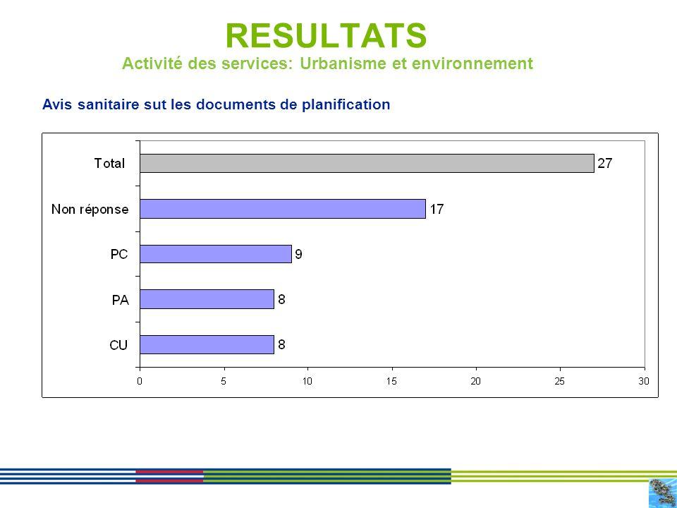 10 RESULTATS Activité des services: Urbanisme et environnement Avis sanitaire sut les documents de planification