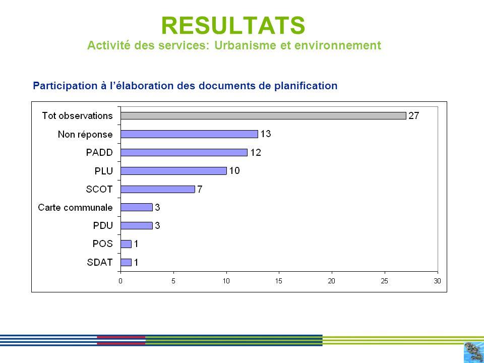 11 RESULTATS Activité des services: Urbanisme et environnement Participation à lélaboration des documents de planification