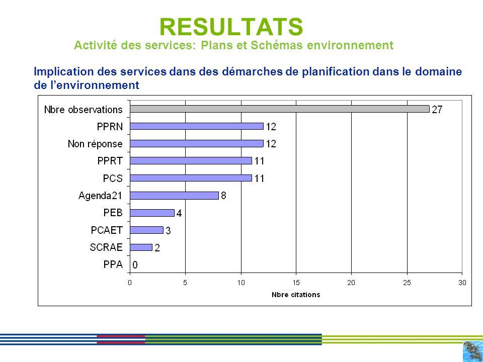 12 RESULTATS Implication des services dans des démarches de planification dans le domaine de lenvironnement Activité des services: Plans et Schémas en