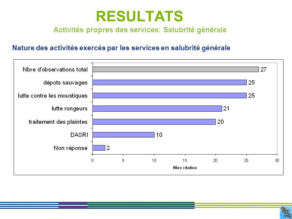 14 RESULTATS Activités propres des services: Salubrité générale Nature des activités exercés par les services en salubrité générale