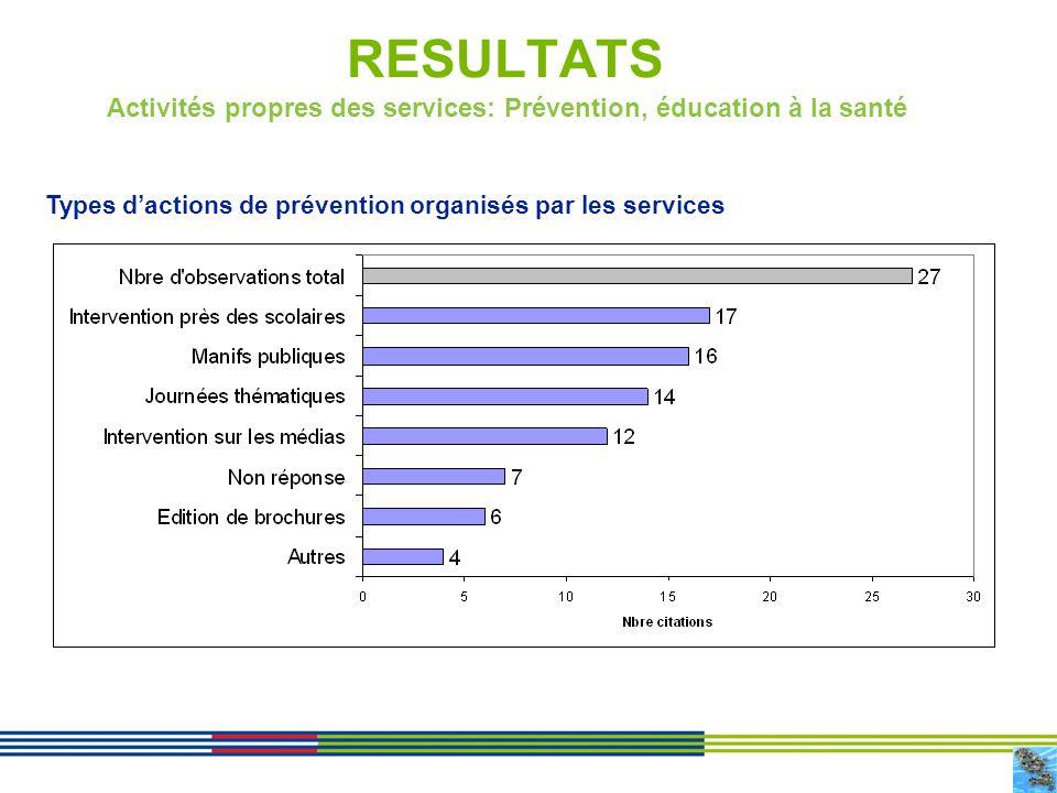 15 RESULTATS Activités propres des services: Prévention, éducation à la santé Types dactions de prévention organisés par les services