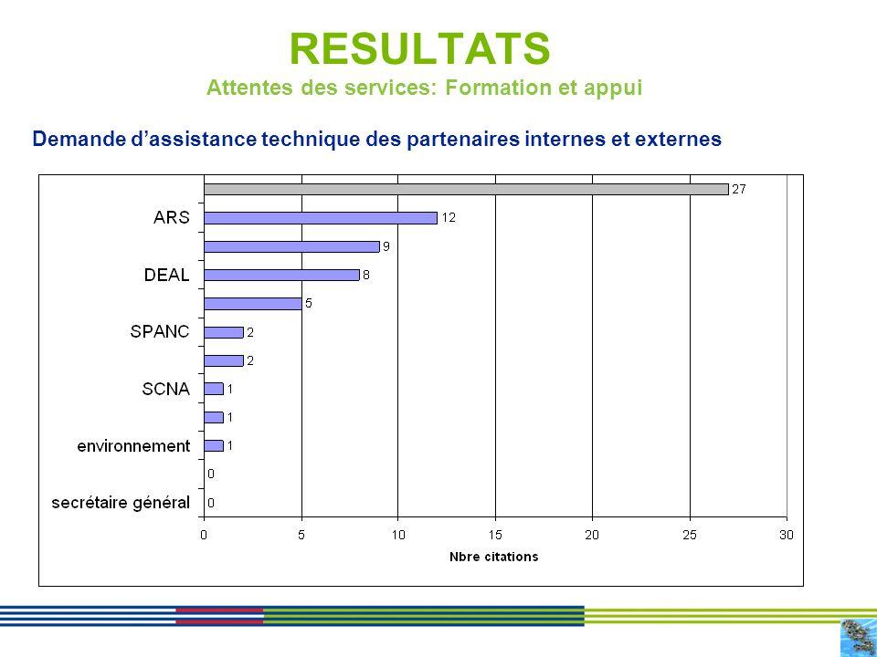 17 RESULTATS Demande dassistance technique des partenaires internes et externes Attentes des services: Formation et appui