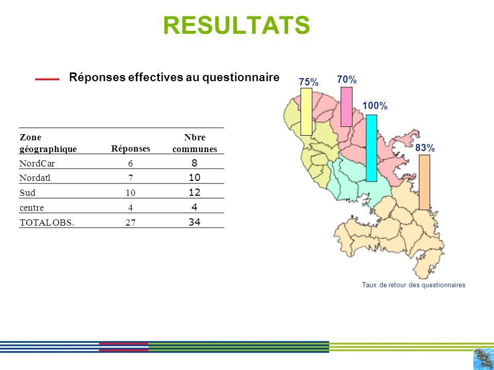 4 RESULTATS Réponses effectives au questionnaire Zone géographiqueRéponses Nbre communes NordCar6 8 Nordatl7 10 Sud10 12 centre4 4 TOTAL OBS.27 34 100