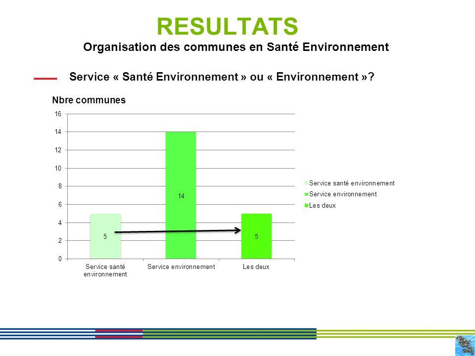 5 RESULTATS Service « Santé Environnement » ou « Environnement »? Organisation des communes en Santé Environnement