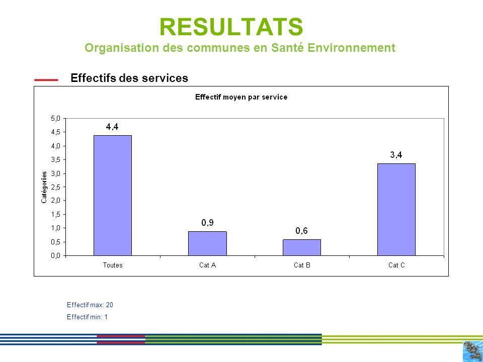 7 RESULTATS Effectifs des services Organisation des communes en Santé Environnement Effectif max: 20 Effectif min: 1