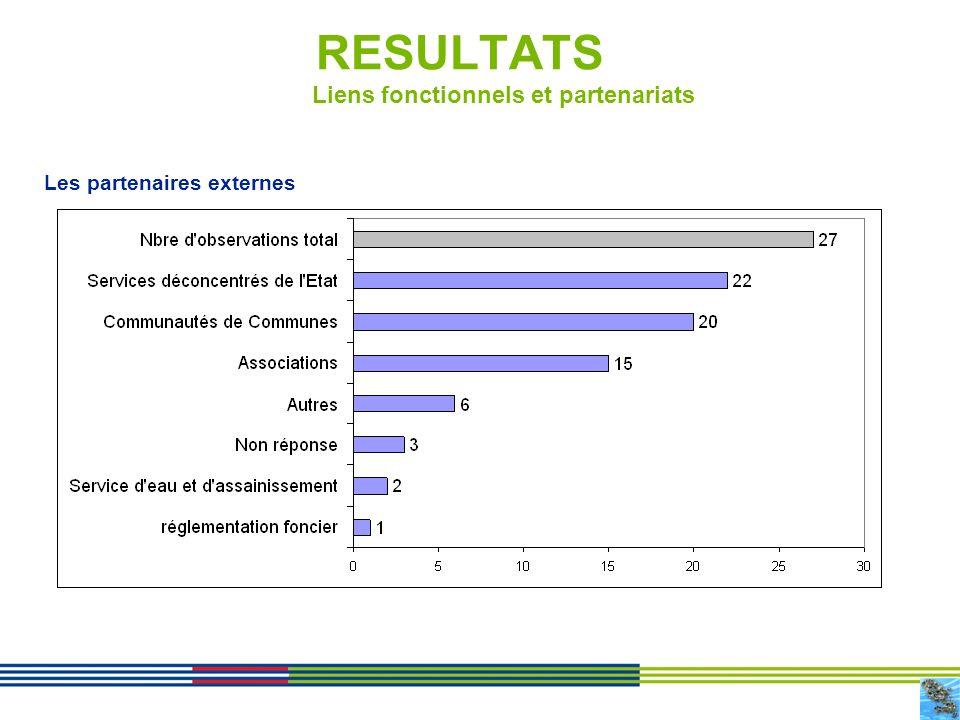 9 RESULTATS Liens fonctionnels et partenariats Les partenaires externes