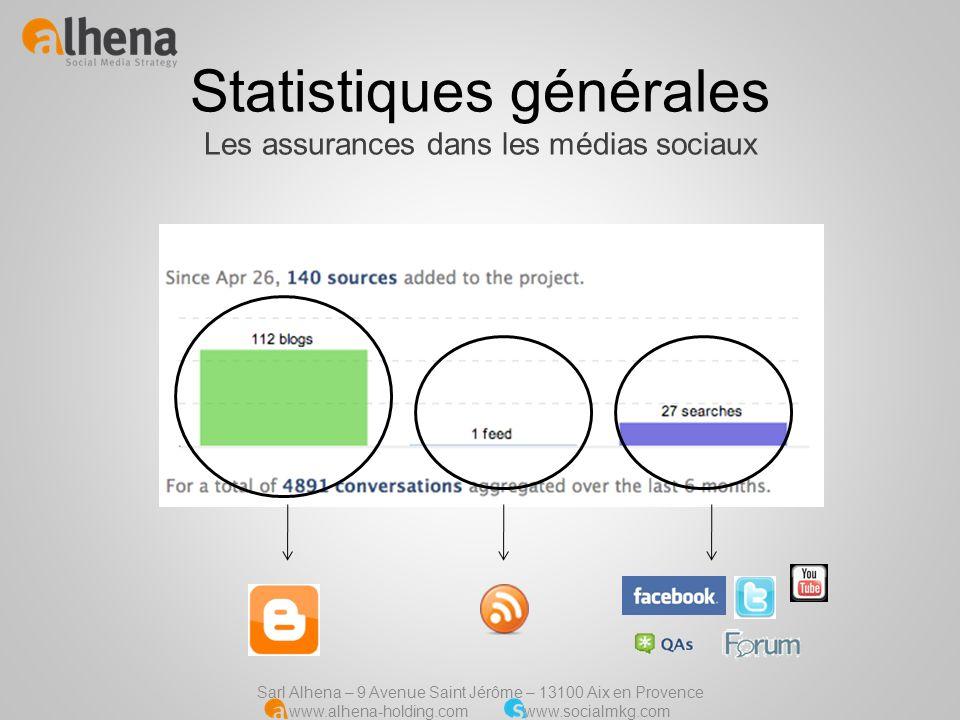 Sarl Alhena – 9 Avenue Saint Jérôme – 13100 Aix en Provence www.alhena-holding.com www.socialmkg.com Analyse conversationnelle Le concept « wording » Le « wording » représente lagrégation des termes les plus employés dans les conversations influentes.