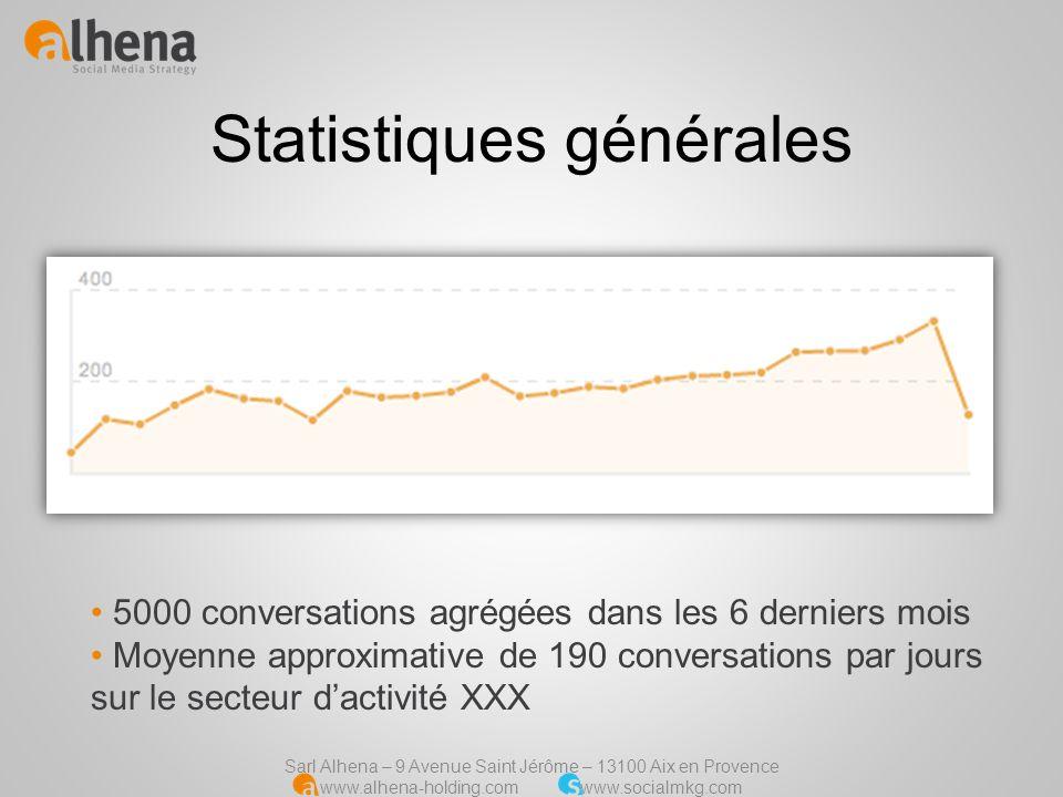 Sarl Alhena – 9 Avenue Saint Jérôme – 13100 Aix en Provence www.alhena-holding.com www.socialmkg.com Extraction générale Société XXX, par semaines En moyenne, XXX fait lobjet de 1,67% des conversations totales.