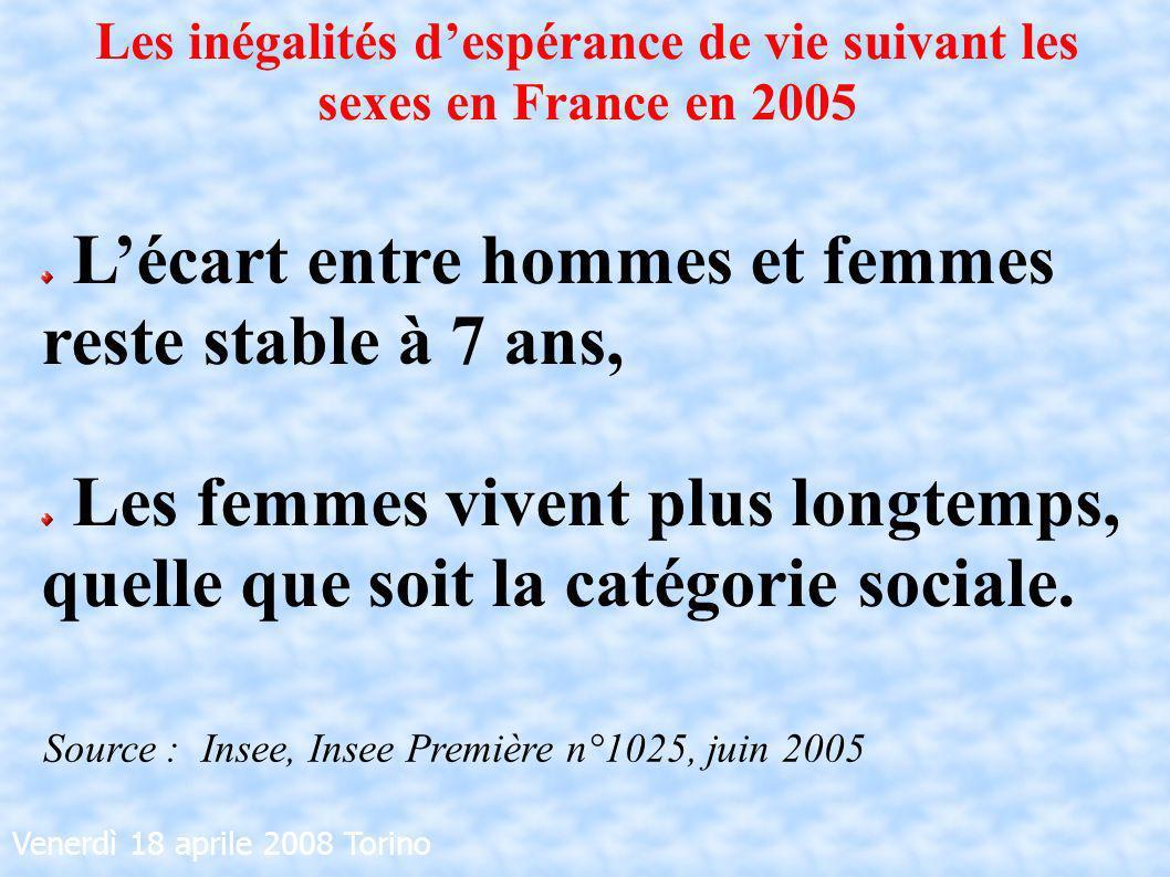 Venerdì 18 aprile 2008 Torino Lécart entre hommes et femmes reste stable à 7 ans, Les femmes vivent plus longtemps, quelle que soit la catégorie socia