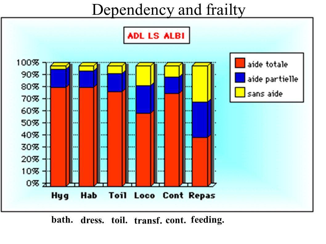 Venerdì 18 aprile 2008 Torino bath. dress.toil. transf. cont. feeding. Dependency and frailty