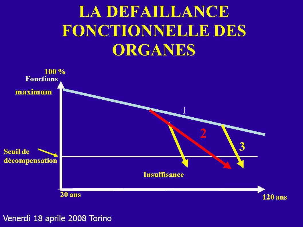 Venerdì 18 aprile 2008 Torino LA DEFAILLANCE FONCTIONNELLE DES ORGANES Fonctions Insuffisance Seuil de décompensation 100 % maximum 20 ans 120 ans 1 2