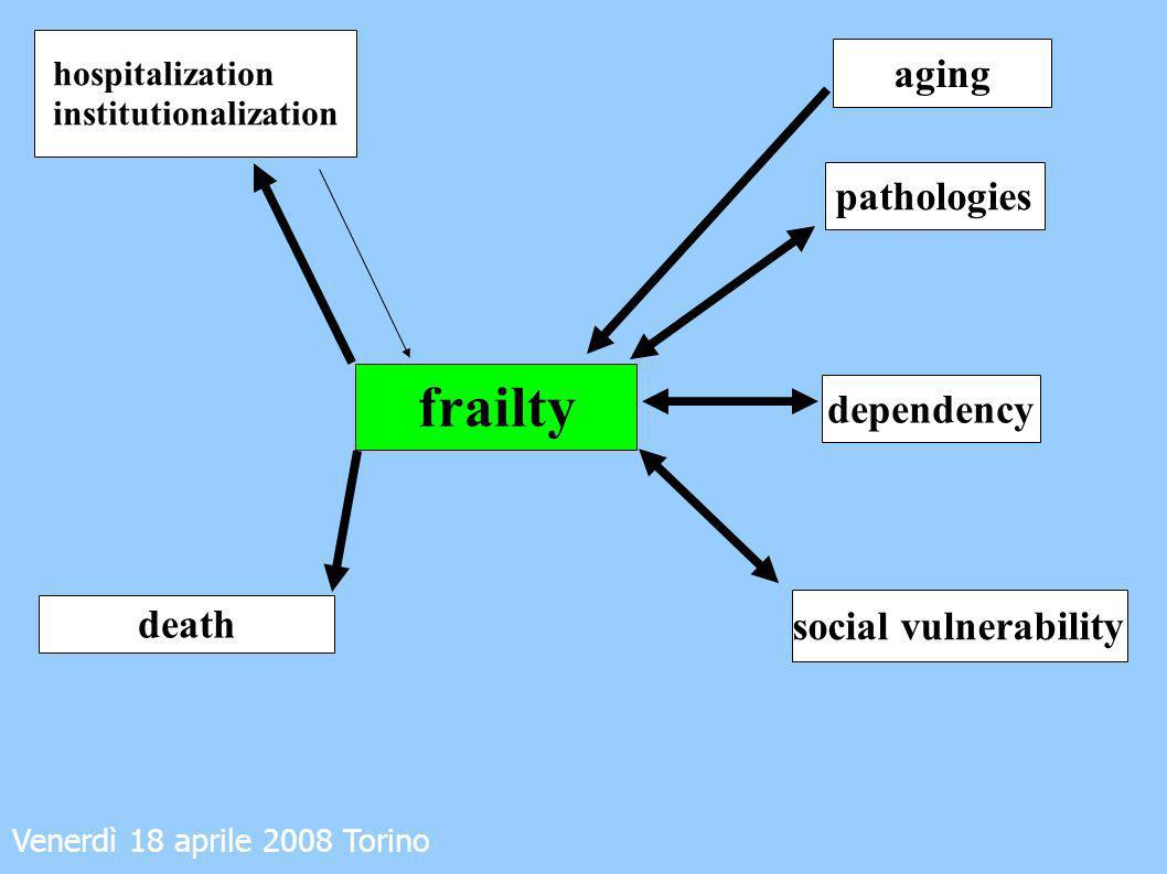 Venerdì 18 aprile 2008 Torino Both clinicians and researchers should realize that there is still considerable uncertainty around the concept of frailty.
