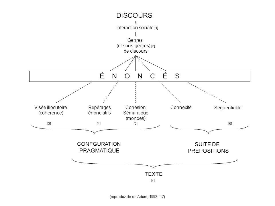 (reproduzido de Adam, 1999: 36) A N A L Y S E D E S D I S C O U R S Inter- discours Formations socio- discoursives Genre(s) Langue Interaction TEXTE OPERATION(S) DE SEGMENTATION OPERATION(S) DE LIAGE Périodes et/ou Séquences Prepositions énoncées LINGUISTIQUE TEXTUELLE