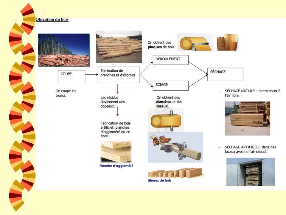 OBTENTION DU BOIS w SÉCHAGE w On empile les bois en les éloignant du sol et de telle manière que lair circule. w On peut accélérer le processus avec d