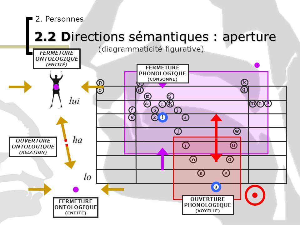 2. Personnes 2.2 Directions sémantiques : aperture (diagrammaticité figurative) ɔ i u o ɛ e a p ʦ ʣ ʧ ʤ ʎ ɲ b t v f d k g ʃ w j m n l r s z OUVERTURE