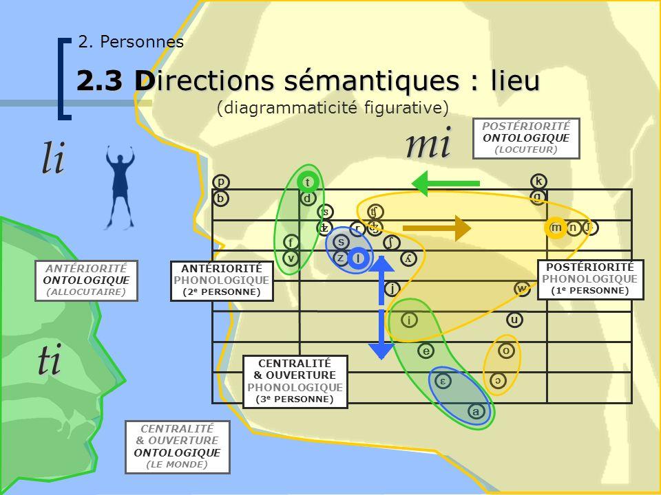 ɔ i u o ɛ e a p ʦ ʣ ʧ ʤ ʎ ɲ b t v f d k g ʃ w j m n l r s z 2. Personnes 2.3 Directions sémantiques : lieu (diagrammaticité figurative) POSTÉRIORITÉ P