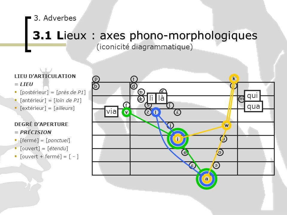 ɔ i u o ɛ e a p ʦ ʣ ʧ ʤ ʎ ɲ b t v f d k g ʃ w j m n l r s z 3. Adverbes 3.1 Lieux : axes phono-morphologiques (iconicité diagrammatique) LIEU DARTICUL