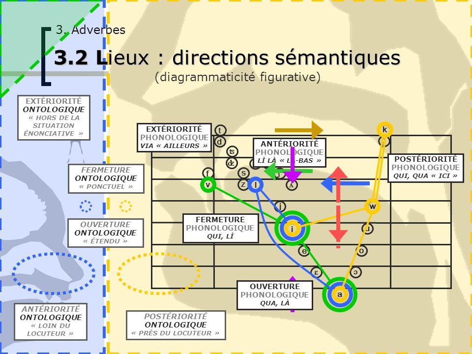 ɔ i u o ɛ e a p ʦ ʣ ʧ ʤ ʎ ɲ b t v f d k g ʃ w j m n l r s z 3. Adverbes 3.2 Lieux : directions sémantiques (diagrammaticité figurative) POSTÉRIORITÉ P