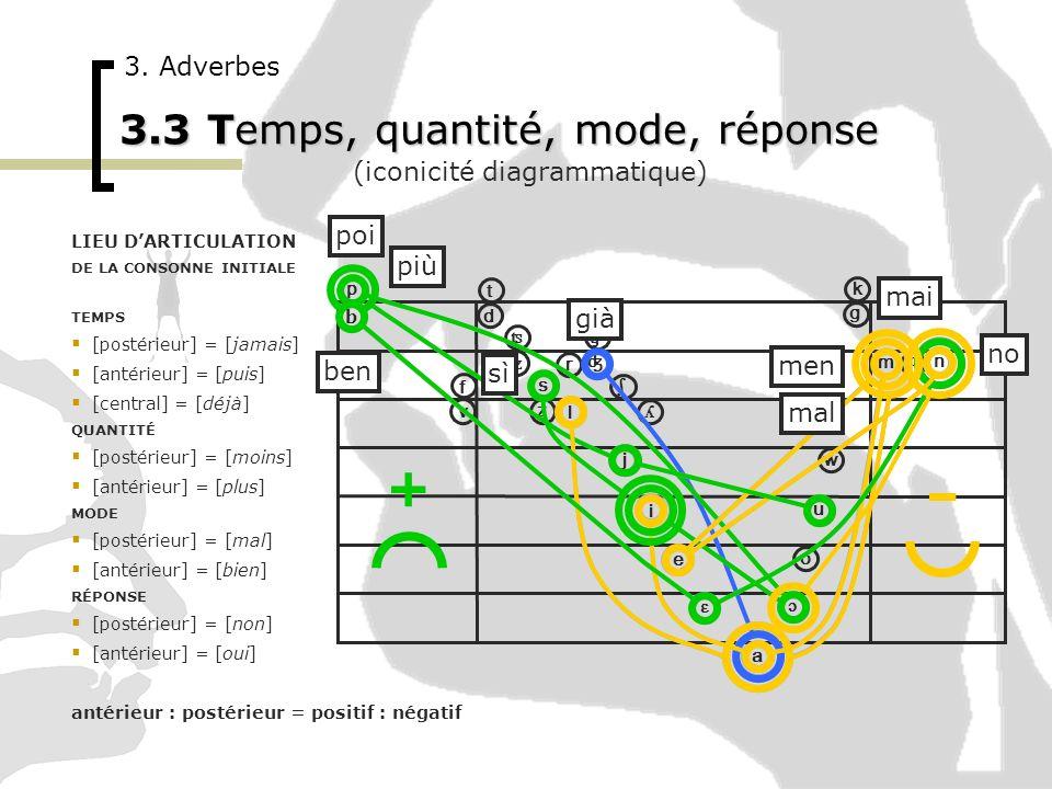 ɔ i u o ɛ e a p ʦ ʣ ʧ ʤ ʎ ɲ b t v f d k g ʃ w j m n l r s z 3. Adverbes 3.3 Temps, quantité, mode, réponse (iconicité diagrammatique) LIEU DARTICULATI