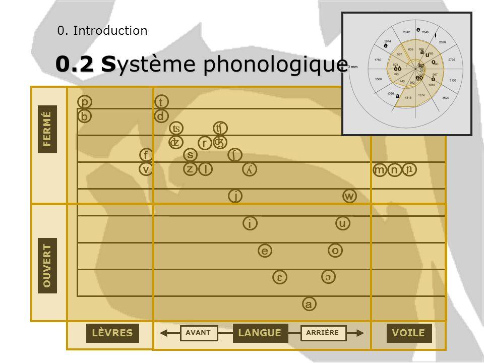 0. Introduction ɔ i u o ɛ e a p ʦ ʣ ʧ ʤ ʎ ɲ b t v f d k g ʃ w j m nl r s z OUVERT FERMÉ LÈVRES VOILELANGUE AVANTARRIÈRE 0.2 Système phonologique