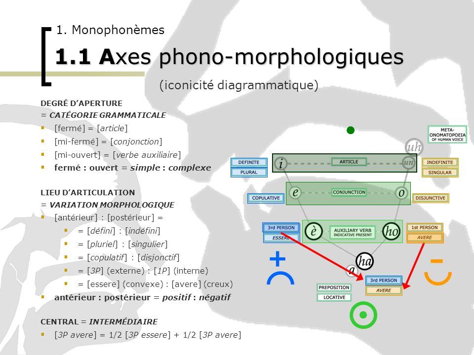 1.1 Axes phono-morphologiques 1. Monophonèmes DEGRÉ DAPERTURE = CATÉGORIE GRAMMATICALE [fermé] = [article] [mi-fermé] = [conjonction] [mi-ouvert] = [v