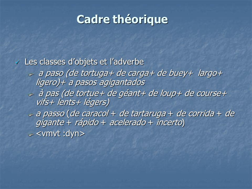 Cadre théorique Les classes dobjets et ladverbe Les classes dobjets et ladverbe a paso (de tortuga+ de carga+ de buey+ largo+ ligero)+ a pasos agigant