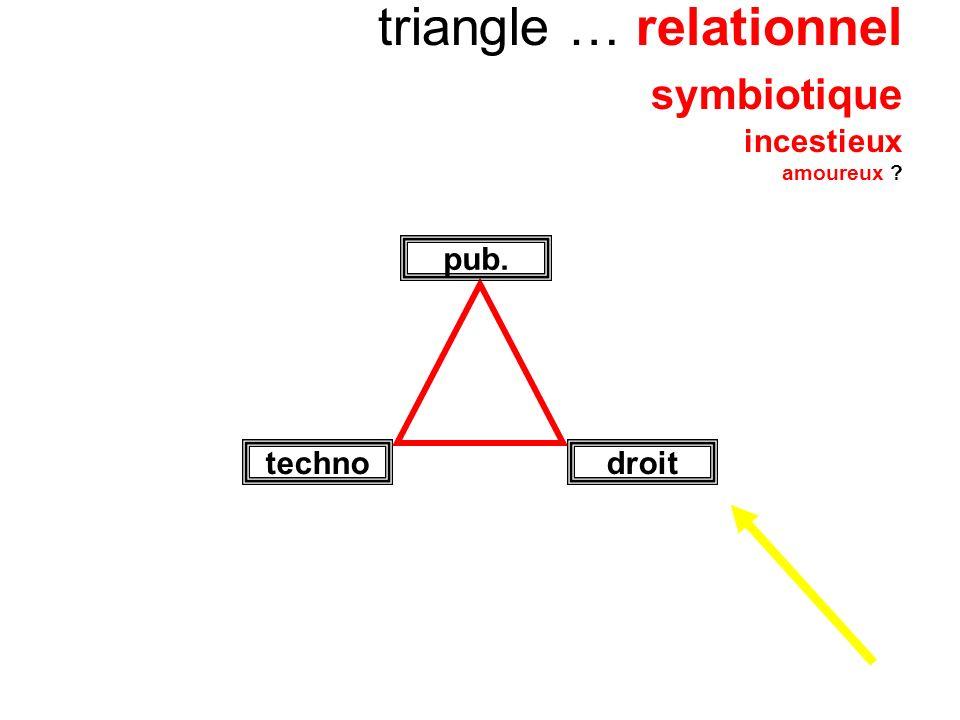 triangle … relationnel symbiotique incestieux amoureux ? pub. droittechno