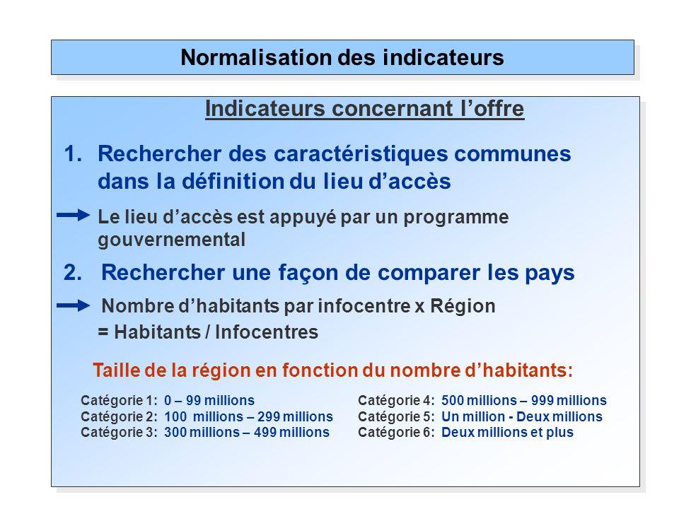 Normalisation des indicateurs 2. Rechercher une façon de comparer les pays Nombre dhabitants par infocentre x Région = Habitants / Infocentres Taille