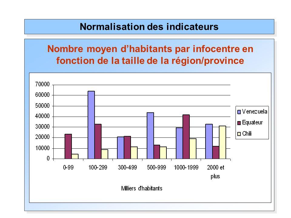 Normalisation des indicateurs Nombre moyen dhabitants par infocentre en fonction de la taille de la région/province
