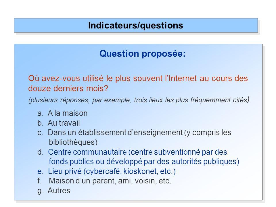 Question proposée: Où avez-vous utilisé le plus souvent lInternet au cours des douze derniers mois? (plusieurs réponses, par exemple, trois lieux les