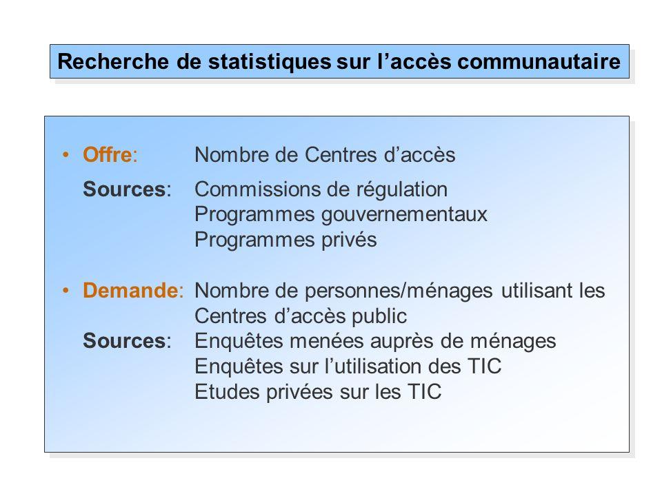 Offre:Nombre de Centres daccès Sources: Commissions de régulation Programmes gouvernementaux Programmes privés Demande:Nombre de personnes/ménages uti
