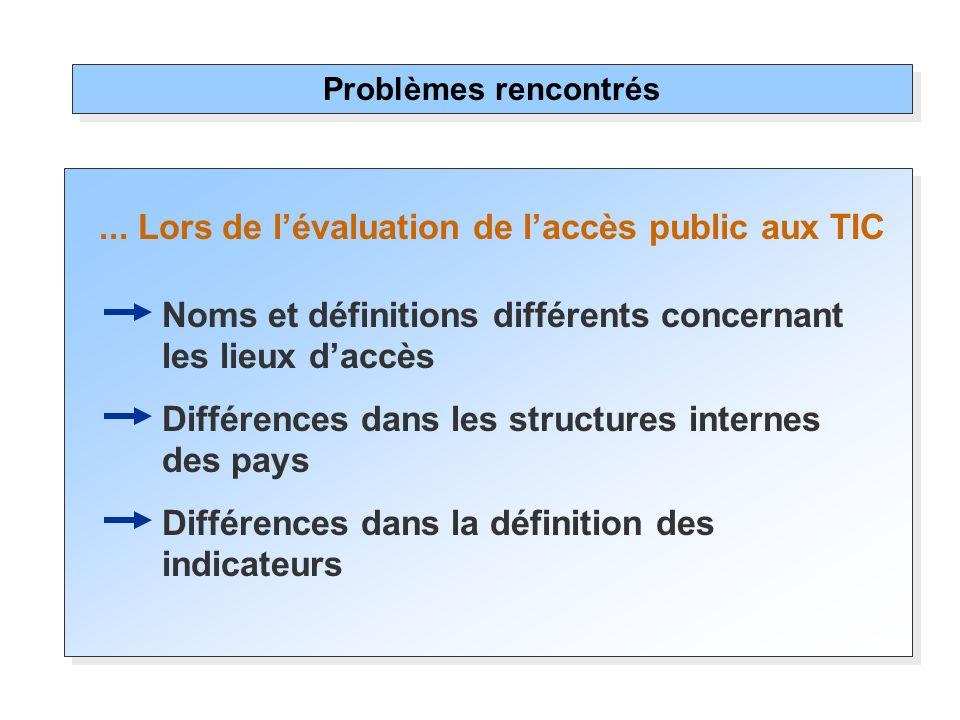 ... Lors de lévaluation de laccès public aux TIC Problèmes rencontrés Noms et définitions différents concernant les lieux daccès Différences dans les