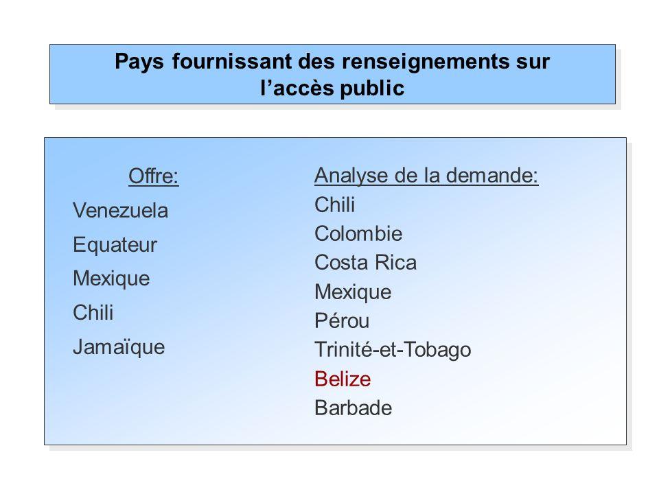 Pays fournissant des renseignements sur laccès public Analyse de la demande: Chili Colombie Costa Rica Mexique Pérou Trinité-et-Tobago Belize Barbade