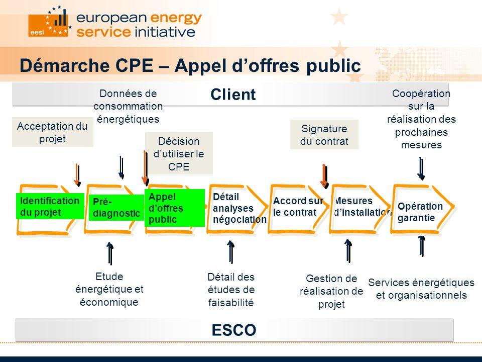 Client ESCO Coopération sur la réalisation des prochaines mesures Etude énergétique et économique Détail des études de faisabilité Gestion de réalisat