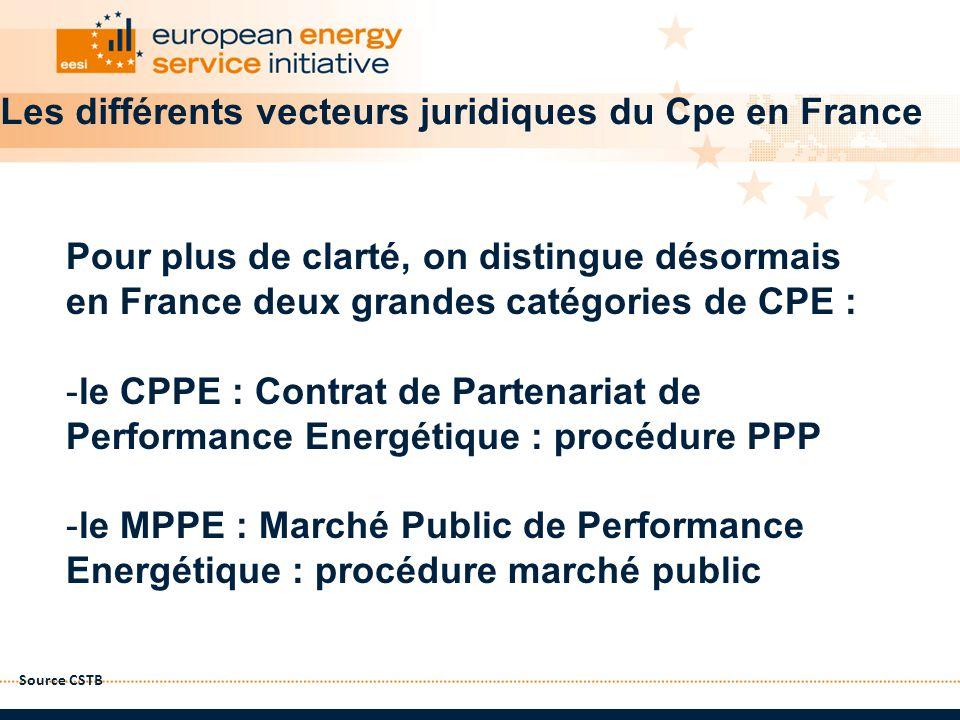 Source CSTB Les différents vecteurs juridiques du Cpe en France Pour plus de clarté, on distingue désormais en France deux grandes catégories de CPE :
