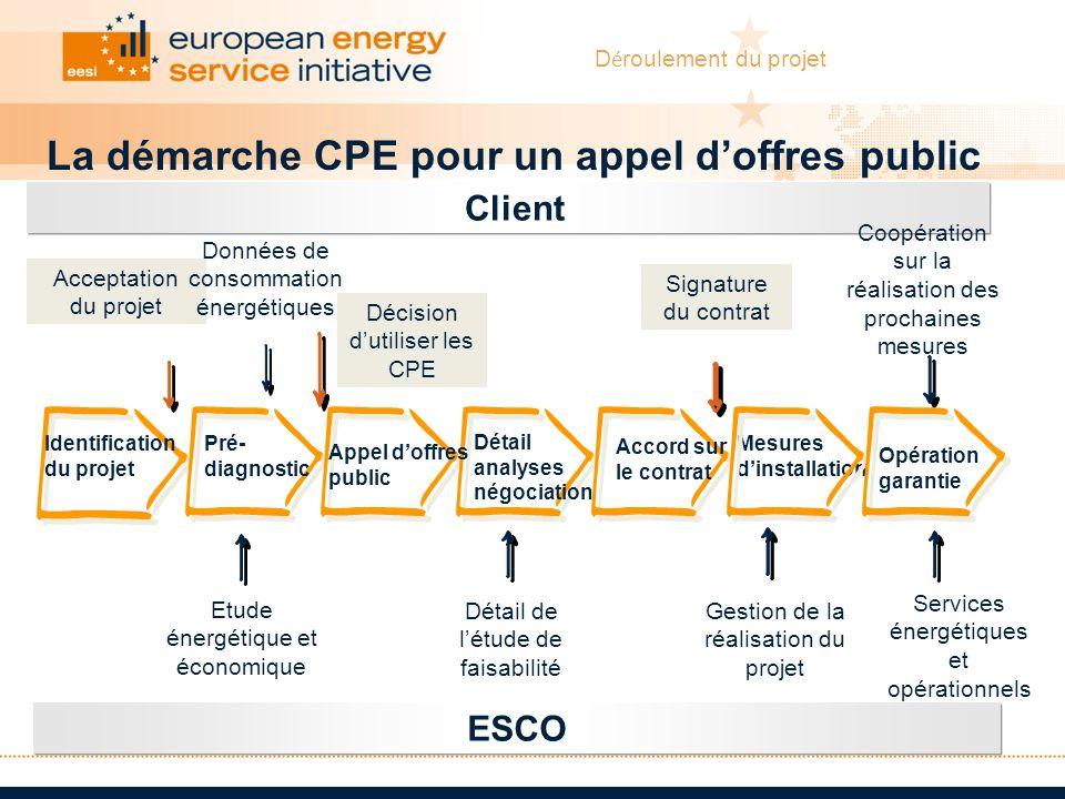 Client ESCO Coopération sur la réalisation des prochaines mesures Etude énergétique et économique Détail de létude de faisabilité Gestion de la réalis