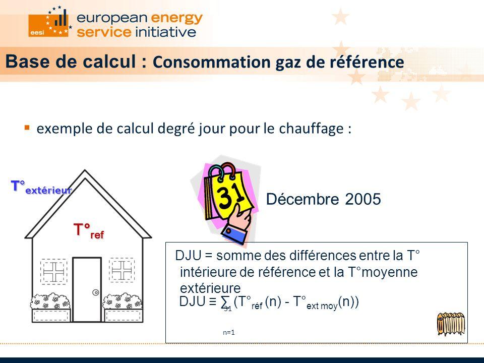 exemple de calcul degré jour pour le chauffage : T° ref T° ref T° extérieur DJU = somme des différences entre la T° intérieure de référence et la T°mo