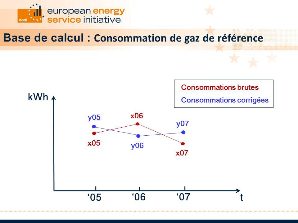 t kWh 05 0607 Consommations brutes Consommations corrigées y05 y06 y07 x05 x06 x07 Base de calcul : Consommation de gaz de référence