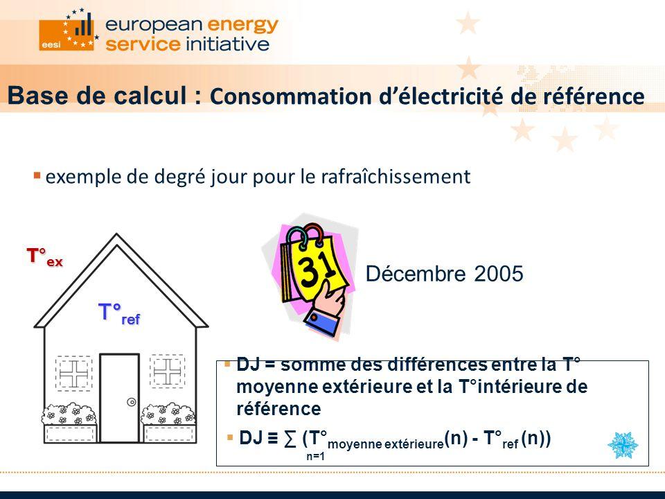 T° ref T° ref T° ex DJ = somme des différences entre la T° moyenne extérieure et la T°intérieure de référence DJ (T° moyenne extérieure (n) - T° ref (