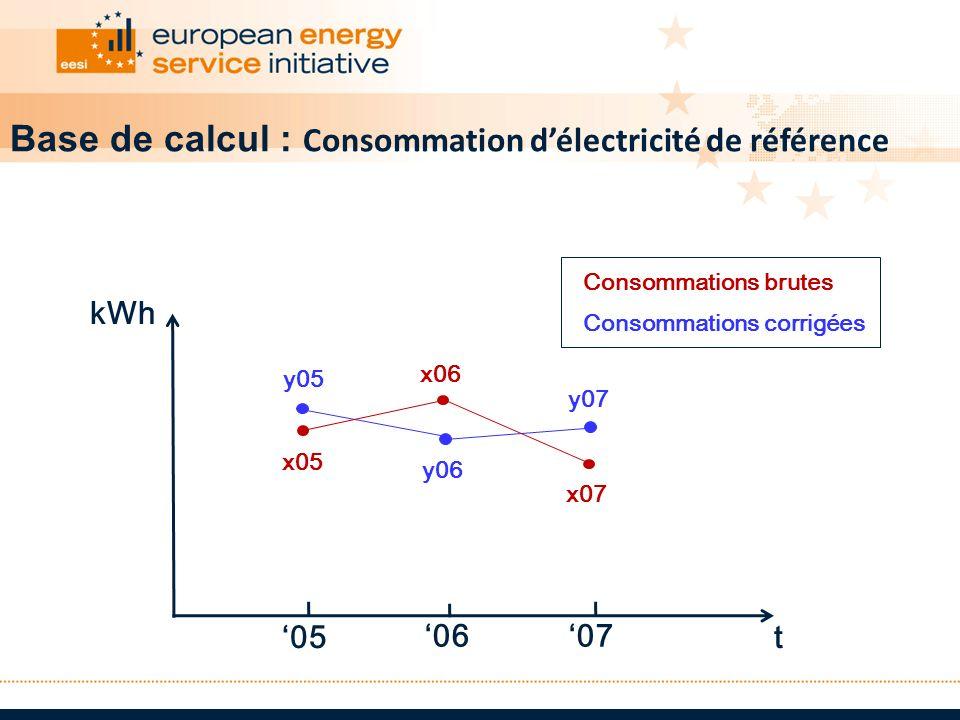 t kWh 05 0607 Consommations brutes Consommations corrigées y05 y06 y07 x05 x06 x07 Base de calcul : Consommation délectricité de référence