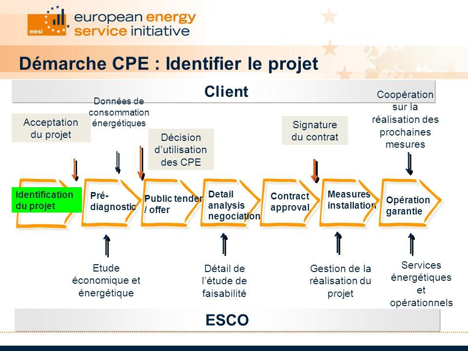 Client ESCO Coopération sur la réalisation des prochaines mesures Etude économique et énergétique Détail de létude de faisabilité Gestion de la réalis