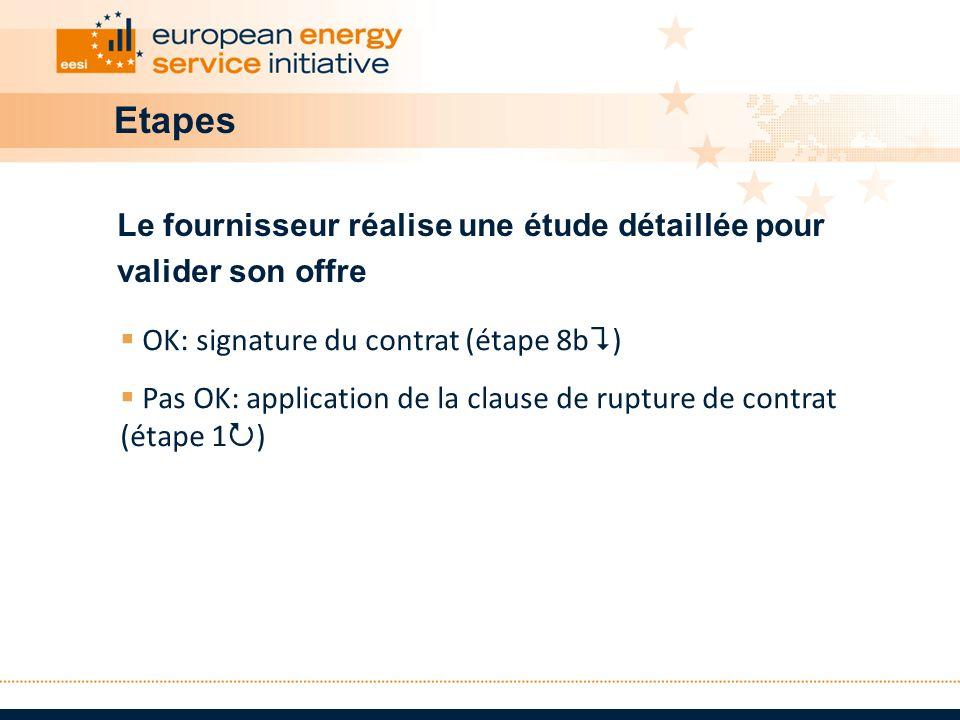 Etapes Le fournisseur réalise une étude détaillée pour valider son offre OK: signature du contrat (étape 8b ) Pas OK: application de la clause de rupt
