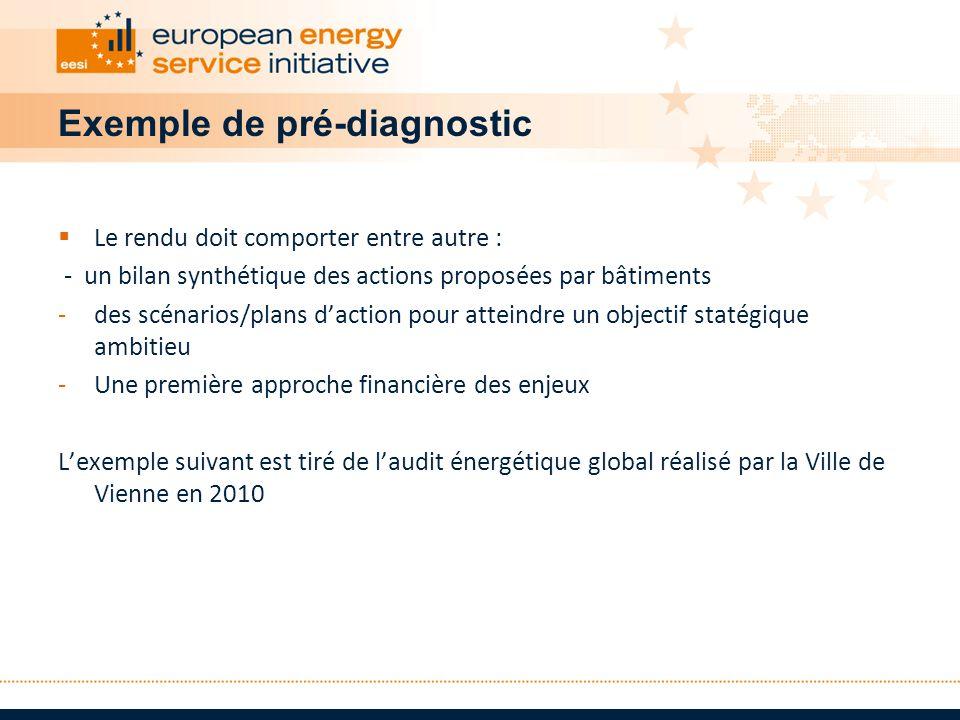 Exemple de pré-diagnostic Le rendu doit comporter entre autre : - un bilan synthétique des actions proposées par bâtiments -des scénarios/plans dactio