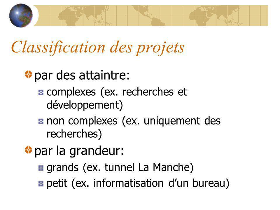 Classification des projets par des attaintre: complexes (ex. recherches et développement) non complexes (ex. uniquement des recherches) par la grandeu