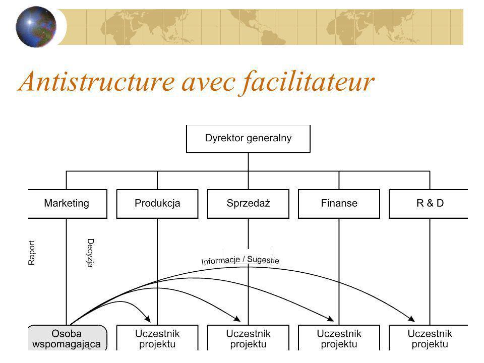 Antistructure avec facilitateur